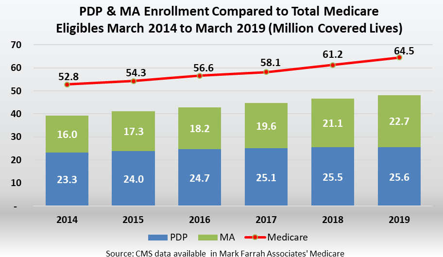 Continued Year-Over-Year Medicare Advantage and PDP