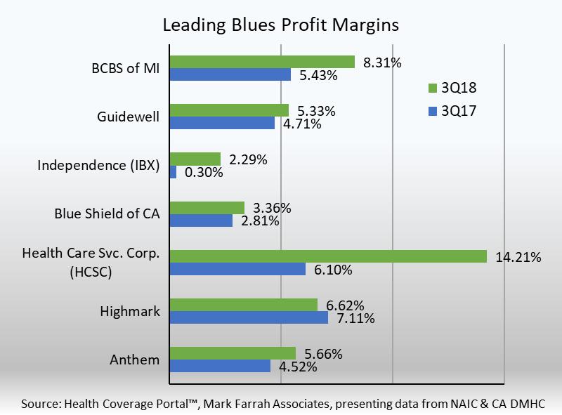 Top Blue Cross Blue Shield Plans Show Improved Profit Margins For