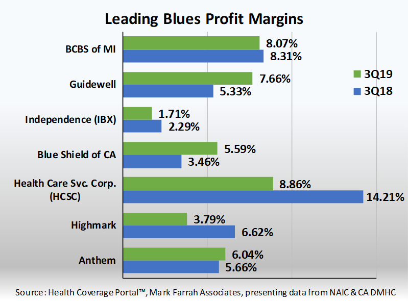 Third Quarter 2019 Profit Margins For Leading Blue Cross Blue