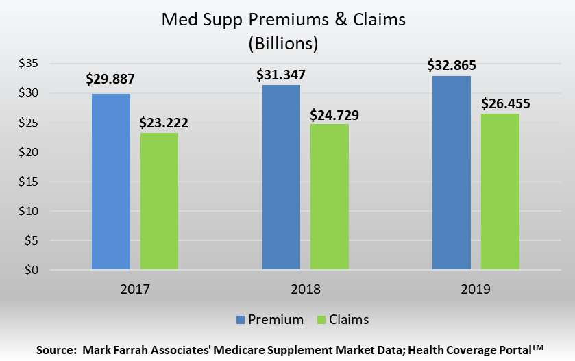 Medigap Premiums & Claims