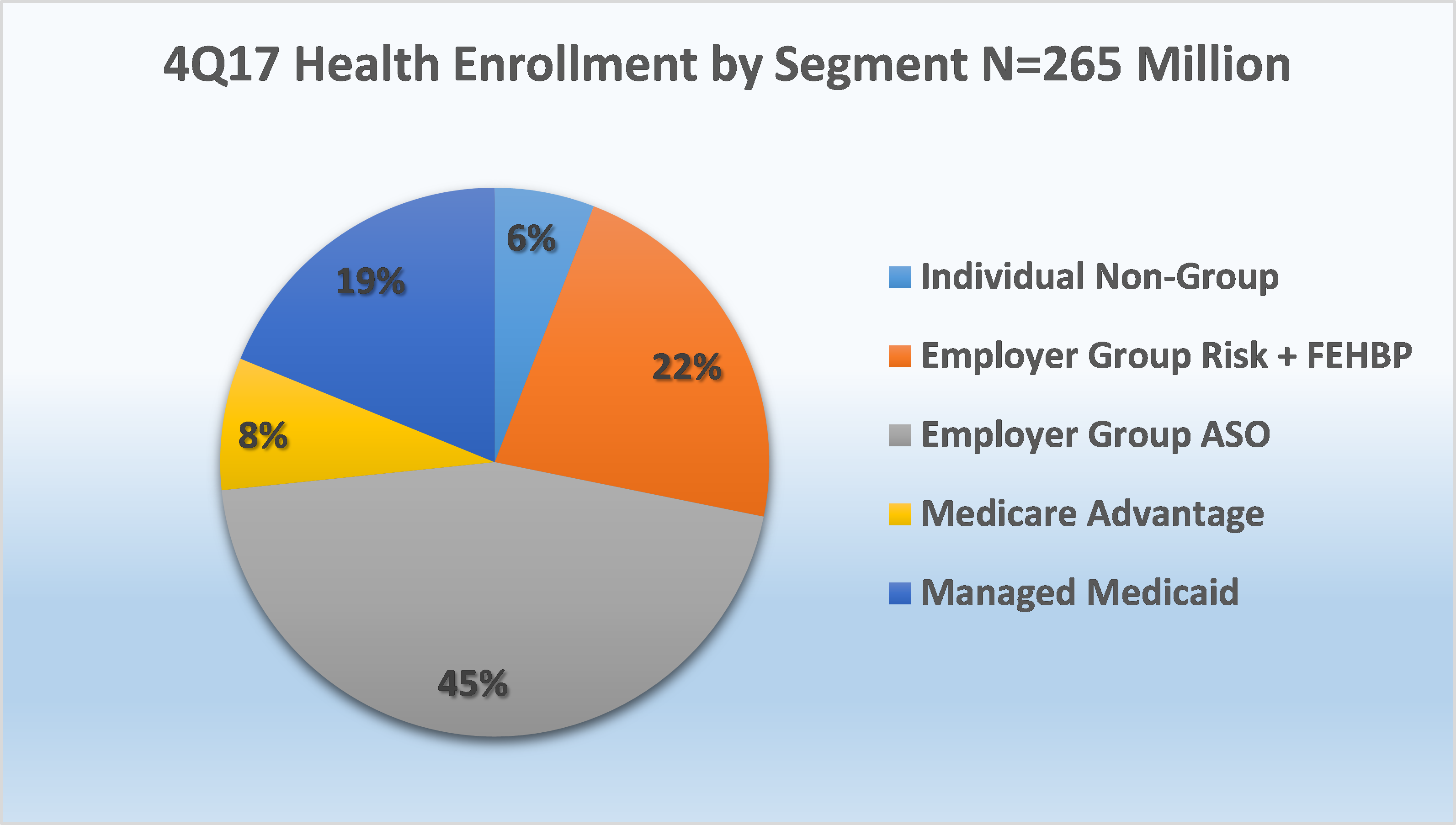 Year-End Trends in Health Insurance Enrollment and Segment ...
