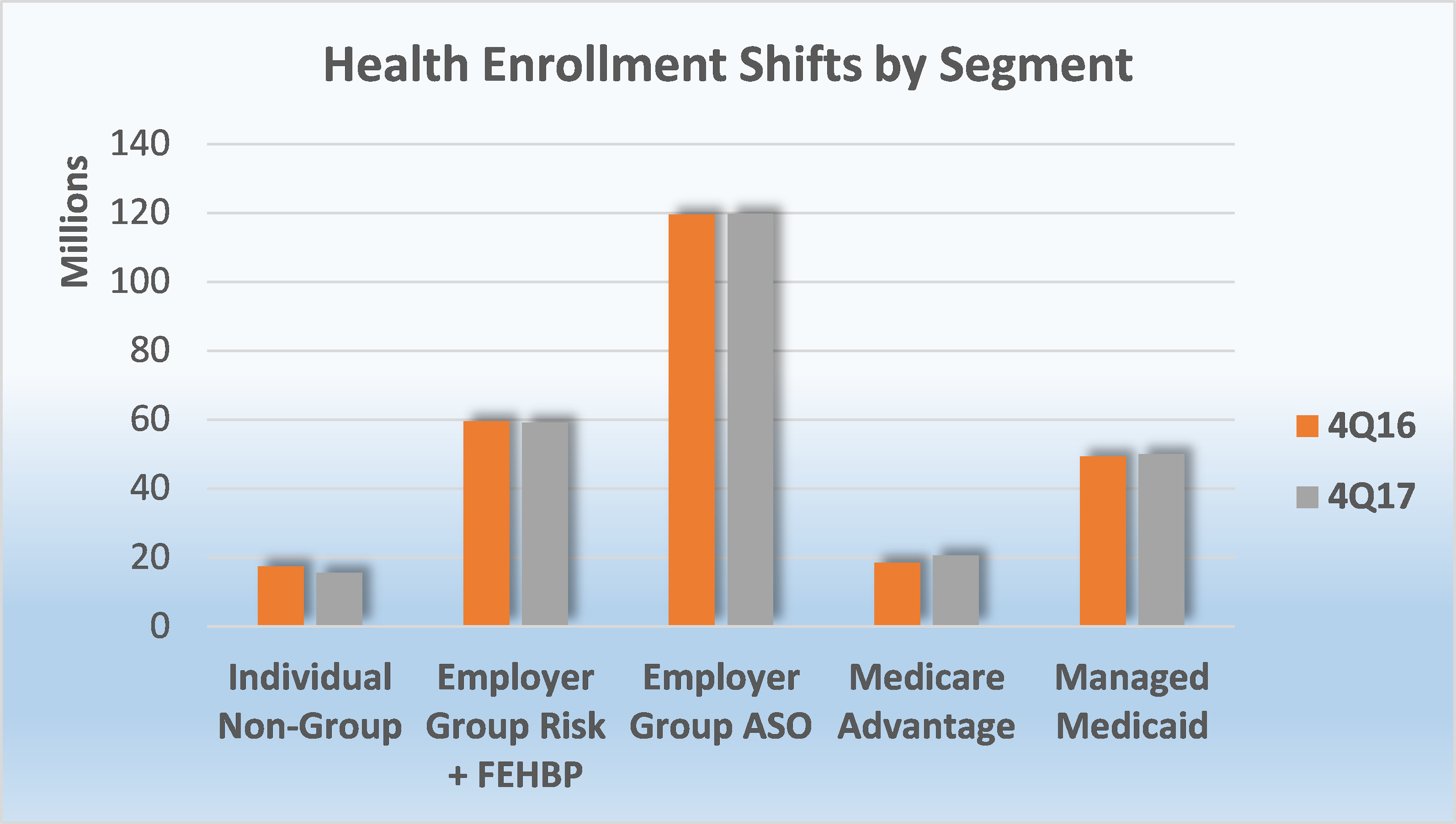 Year-End Trends in Health Insurance Enrollment and Segment