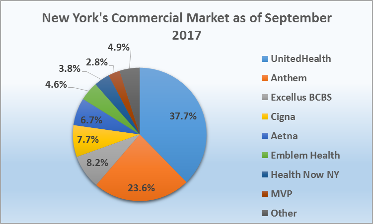 A Brief Look at Commercial Health Insurance Market Share ...