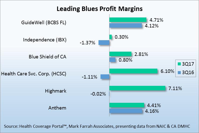 Improved Profit Margins For Leading Blue Cross Blue Shield Plans